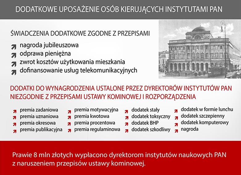 Rodzaje dodatkowych uposażeń przyznawanych dyrektorom 64 instytutów  naukowych PAN w latach 2014-2017 (sierpień)
