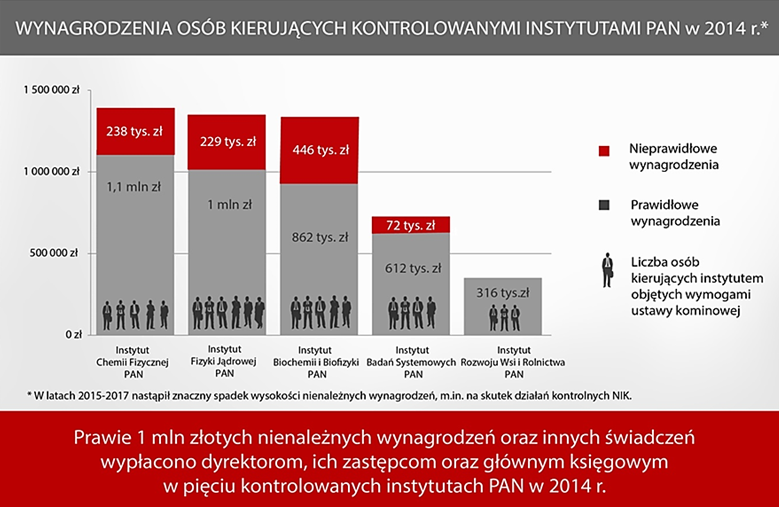 Wynagrodzenia osób kierujących kontrolowanymi instytutami w 2014 r.