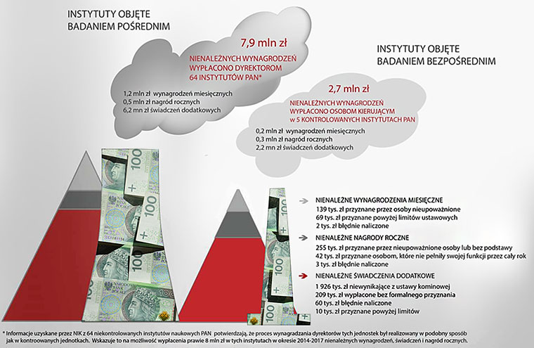 Struktura nienależnych wynagrodzeń wszystkich osób kierujących  w latach 2014-2017 pięcioma kontrolowanymi instytutami naukowymi PAN oraz ewentualnych nienależnych wynagrodzeń dyrektorów pozostałych 64 instytutów.