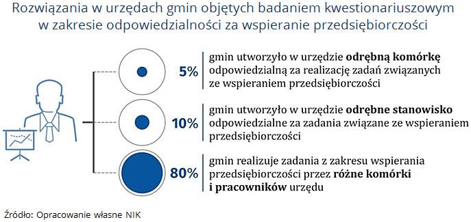 Rozwiązania w urzędach gmin objętych badaniem kwestionariuszowym w zakresie odpowiedzialności za wspieranie przedsiębiorczości. Źródło: Opracowanie własne NIK