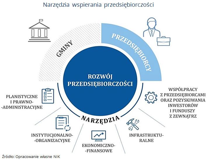 Narzędzia wspierania przedsiębiorczości. Źródło: Opracowanie własne NIK