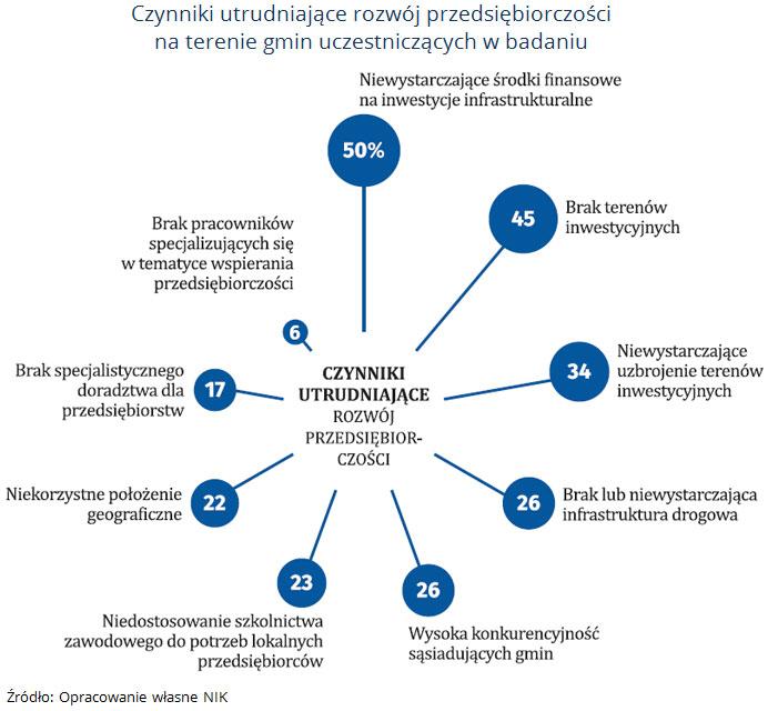 Czynniki utrudniające rozwój przedsiębiorczości na terenie gmin uczestniczących w badaniu. Źródło: Opracowanie własne NIK