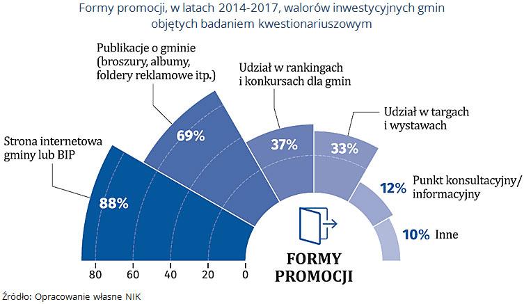 Formy promocji, w latach 2014-2017, walorów inwestycyjnych gmin objętych badaniem kwestionariuszowym. Źródło: Opracowanie własne NIK