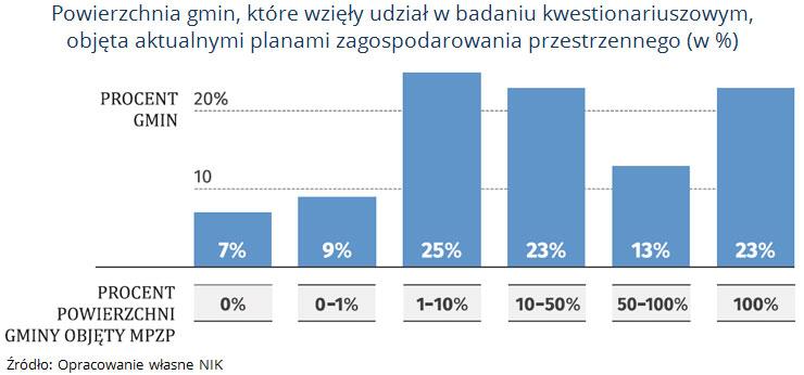Powierzchnia gmin, które wzięły udział w badaniu kwestionariuszowym, objęta aktualnymi planami zagospodarowania przestrzennego (w %). Źródło: Opracowanie własne NIK