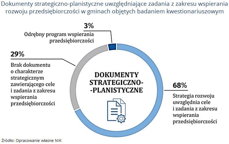 Dokumenty strategiczno-planistyczne uwzględniające zadania z zakresu wspierania rozwoju przedsiębiorczości w gminach objętych badaniem kwestionariuszowym. Źródło: Opracowanie własne NIK