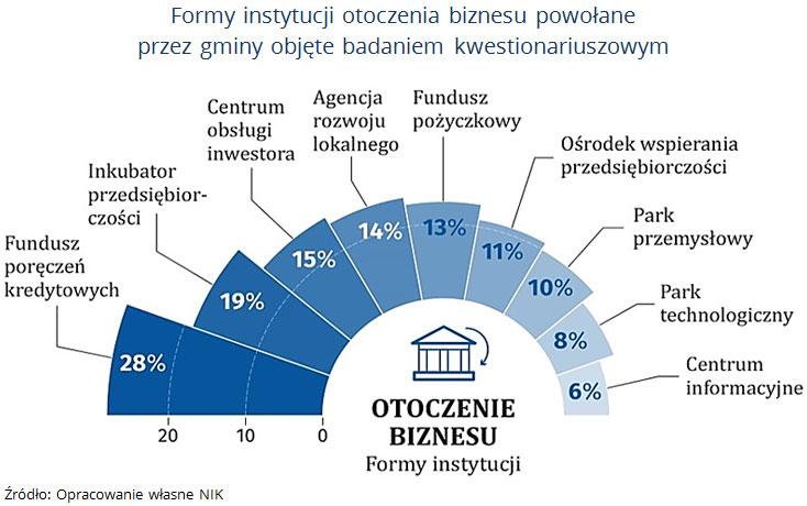 Formy instytucji otoczenia biznesu powołane przez gminy objęte badaniem kwestionariuszowym. Źródło: Opracowanie własne NIK