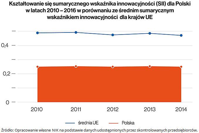 Kształtowanie się sumarycznego wskaźnika inowacyjności (SII) dla Polski w latach 2010-2016 w porównaniu ze średnim sumarycznym wskaźnikiem innowacyjności dla krajów UE. Źródło: Opracowanie własne NIK na podstawie danych udostępnionych przez skontrolowanych przedsiębiorców.