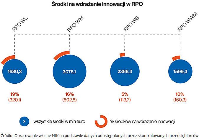 Środki na wdrażanie innowacyji w RPO. Źródło: Opracowanie własne NIK na podstawie danych udostępnionych przez skontrolowanych przedsiębiorców