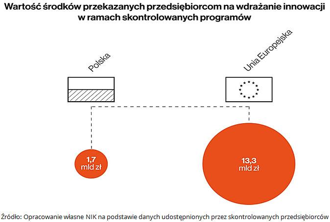 Wartość środków przekazanych przedsiębiorcom na wdrażaie inowacji w ramach skontrolowanych programów. Źródło: Opracowanie własne NIK na podstawie danych udostępnionych przez skontrolowanych przedsiębiorców