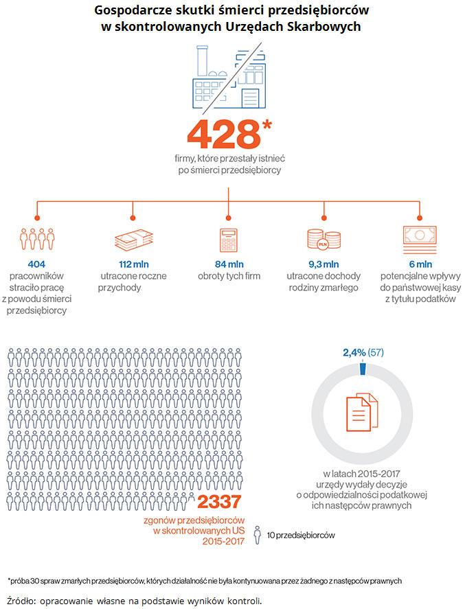 Gospodarcze skutki śmierci przedsiębiorców w skontrolowanych Urzędach Skarbowych. Źródło: opracowanie własne na podstawie wyników kontroli.