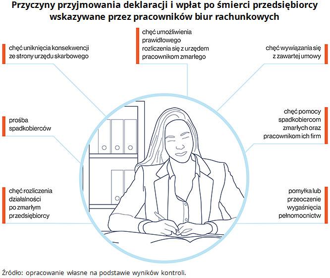 Przyczyny przyjmowania deklaracji i wpłat po śmierci przedsiębiorcy wskazywane przez pracowników biur rachunkowych. Źródło: opracowanie własne na podstawie wyników kontroli.