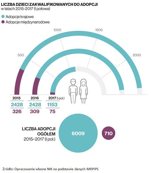 Liczba dzieci zakwalifikowanych do adopcji w latach 2015 - 2017 ( I połowa )