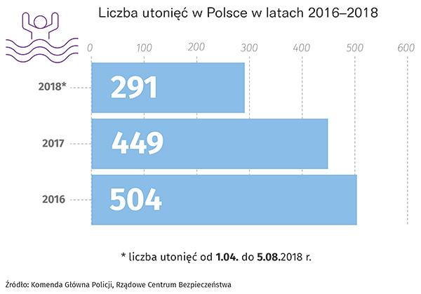Liczba utonięć w Polsce w latach 2016-2018