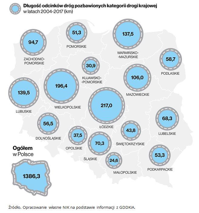 Długość odcinków dróg pozbawionych drogi krajowej w latach 2004-2017 (km). Źródło. Opracowanie własne NIK na podstawie informacji z GDDKiA.