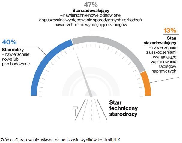 Stan techniczny nawierzchni starodroży. Źródło. Opracowanie własne na podstawie wyników kontroli NIK