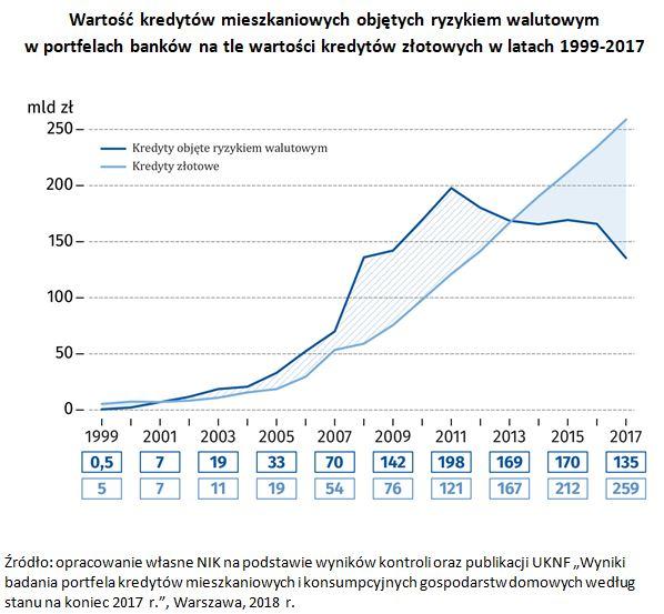 Wartość kredytów mieszkaniowych objętych ryzykiem walutowym  w portfelach banków na tle wartości kredytów złotowych w latach 1999-2017