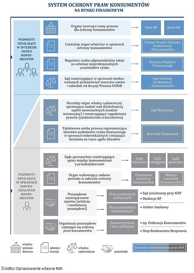 System ochrony praw konsumentów na rynku finansowym