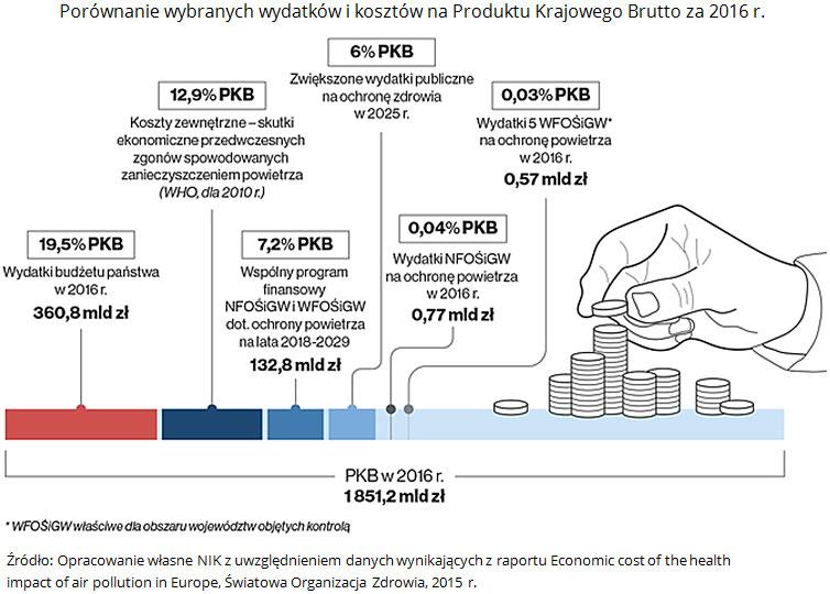 Porównanie wybranych wydatków ikosztów naProduktu Krajowego Brutto za2016 r. Źródło: Opracowanie własne NIK zuwzględnieniem danych wynikających zraportu Economic cost of the health impact of air pollution in Europe, Światowa Organizacja Zdrowia, 2015 r.