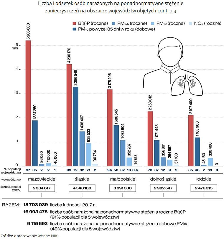 Liczba iodsetek osób narażonych naponadnormatywne stężenie zanieczyszczeń naobszarze województw objętych kontrolą. Źródło: opracowanie własne NIK