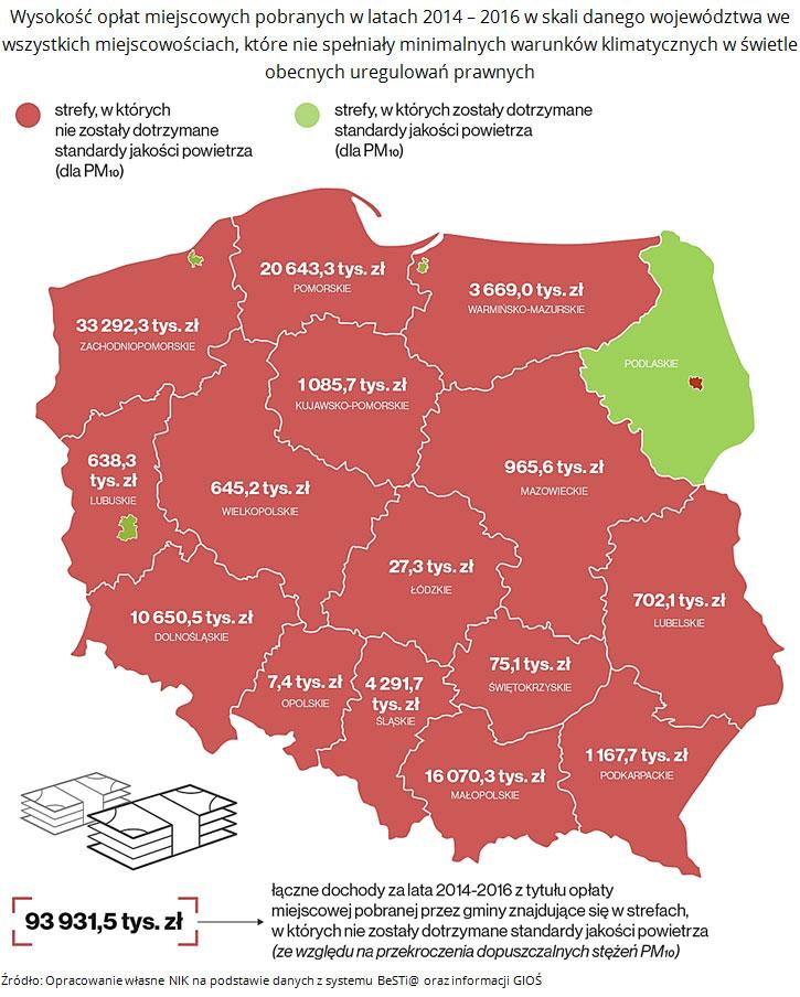 Wysokość opłat miejscowych pobranych wlatach 2014 - 2016 wskali danego województwa wewszystkich miejscowościach, które niespełniały minimalnych warunków klimatycznych wświetle obecnych uregulowań prawnych. Źródło: Opracowanie własne NIK napodstawie danych zsystemu BeSTi@ orazinformacji GIOŚ