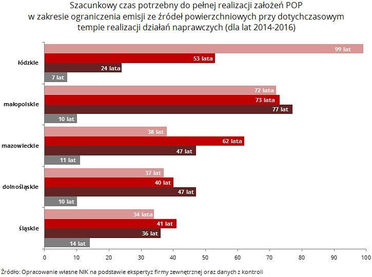 Szacunkowy czas potrzebny dopełnej realizacji założeń POP wzakresie ograniczenia emisji zeźródeł powierzchniowych przy dotychczasowym tempie realizacji działań naprawczych (dla lat 2014-2016). Źródło: Opracowanie własne NIK napodstawie ekspertyz firmy zewnętrznej orazdanych zkontroli
