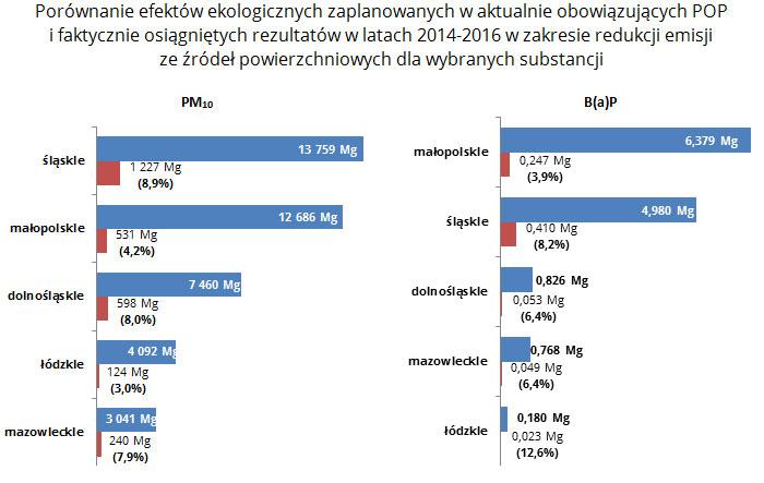 Porównanie efektów ekologicznych zaplanowanych waktualnie obowiązujących POP ifaktycznie osiągniętych rezultatów wlatach 2014-2016 wzakresie redukcji emisji zeźródeł powierzchniowych dla wybranych substancji