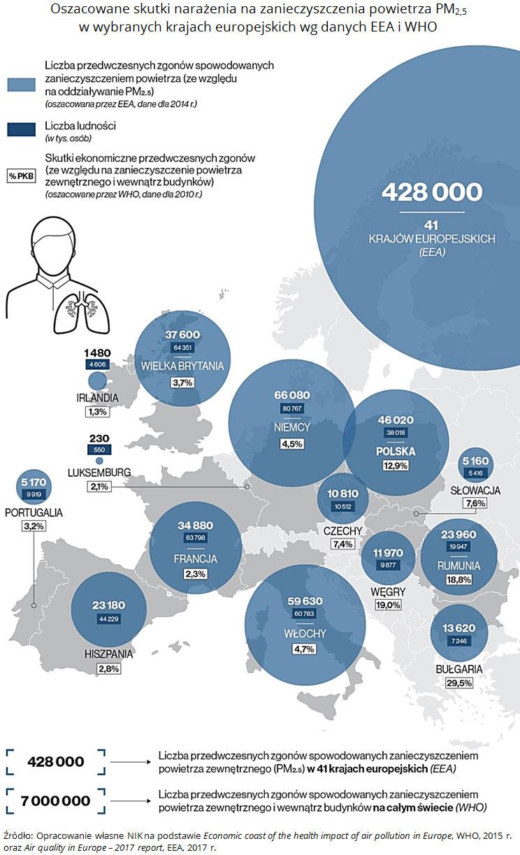 Oszacowane skutki narażenia nazanieczyszczenia powietrza PM2,5 wwybranych krajach europejskich wgdanych EEA iWHO. Źródło: Opracowanie własne NIK napodstawie Economic coast of the health impact of air pollution in Europe, WHO, 2015 r. orazAir quality in Europe - 2017 report, EEA, 2017 r.