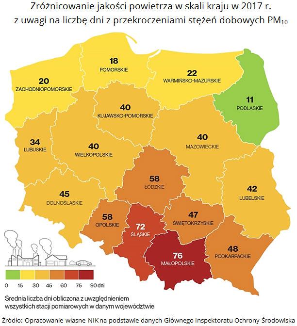 Zróżnicowanie jakości powietrza wskali kraju w2017 r. zuwagi naliczbę dni zprzekroczeniami stężeń dobowych PM10 Źródło: Opracowanie własne NIK napodstawie danych Głównego Inspektoratu Ochrony Środowiska