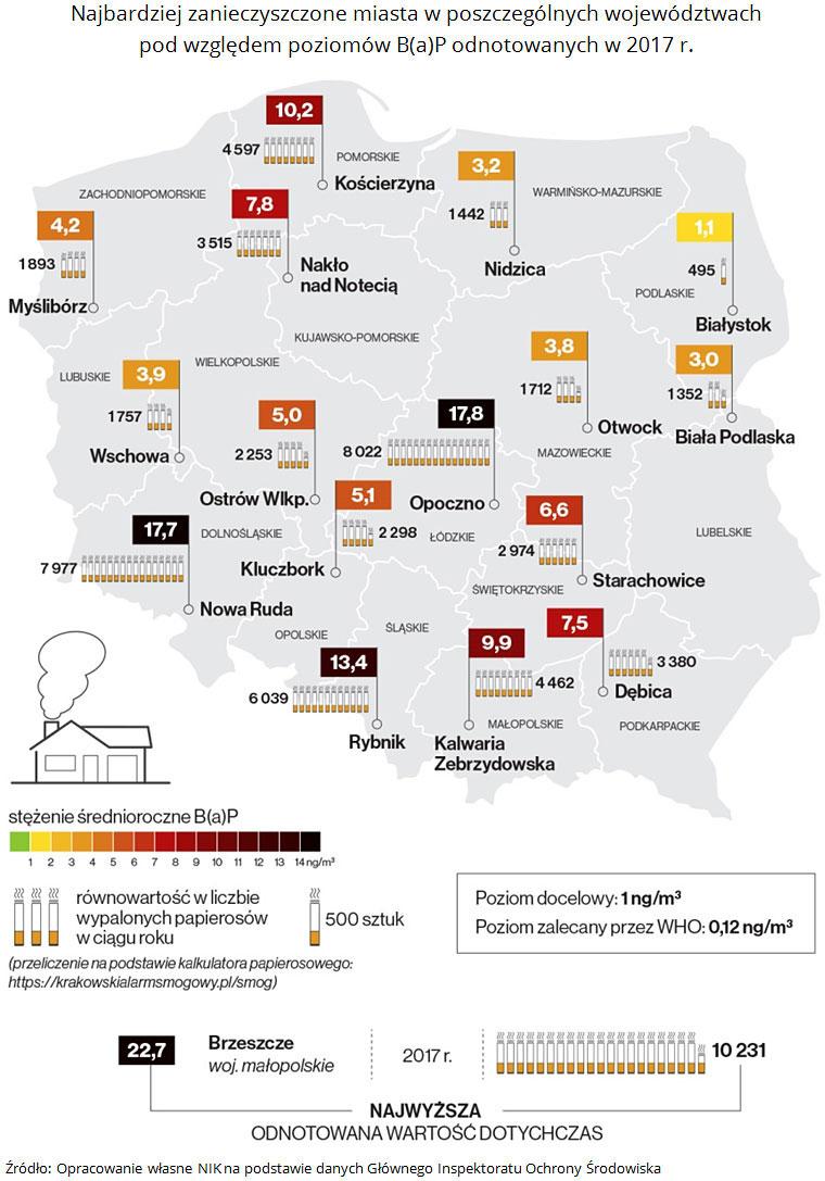 Najbardziej zanieczyszczone miasta wposzczególnych województwach podwzględem poziomów B(a)P odnotowanych w2017 r. Źródło: Opracowanie własne NIK napodstawie danych Głównego Inspektoratu Ochrony Środowiska