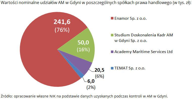 Wartości nominalne udziałów AM w Gdyni w poszczególnych spółkach prawa handlowego (w tys. zł): Źródło: opracowanie własne NIK na podstawie danych uzyskanych podczas kontroli w AM w Gdyni.
