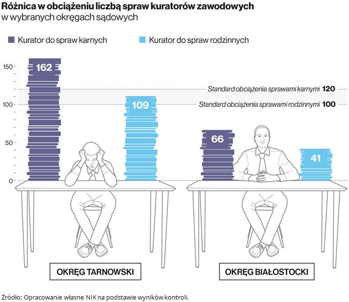 Różnica w obciążeniu liczbą spraw kuratorów zawodowych w wybranych okręgach sądowych. Źródło: Opracowanie własne NIK na podstawie wyników kontroli.