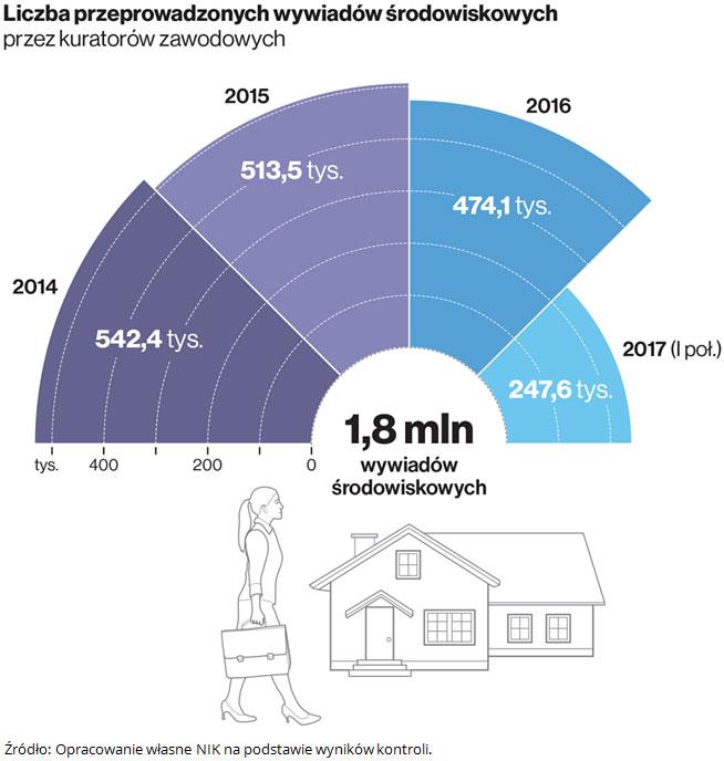 Liczba przeprowadzonych wywiadów środowiskowych przez kuratorów zawodowych. Źródło: Opracowanie własne NIK na podstawie wyników kontroli.