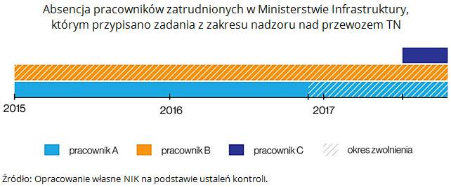 Absencja pracowników zatrudnionych w Ministerstwie Infrastruktury, którym przypisano zadania z zakresu nadzoru nad przewozem TN. Źródło: Opracowanie własne NIK na podstawie ustaleń kontroli.
