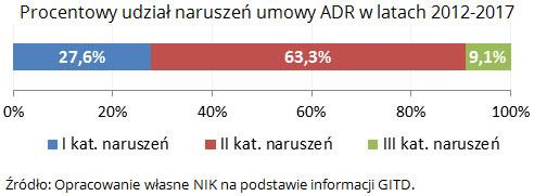 Procentowy udział naruszeń umowy ADR w latach 2012-2017. Źródło: Opracowanie własne NIK na podstawie informacji GITD.