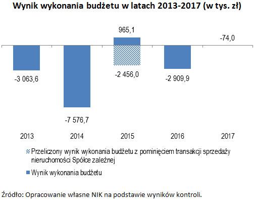 Wynik wykonania budżetu w latach 2013-2017 (w tys. zł) Źródło: Opracowanie własne NIK na podstawie wyników kontroli.