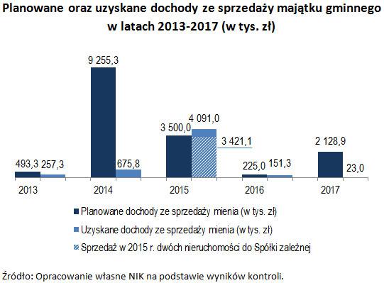 Planowane oraz uzyskane dochody ze sprzedaży majątku gminnego w latach 2013-2017 (w tys. zł) Źródło: Opracowanie własne NIK na podstawie wyników kontroli.