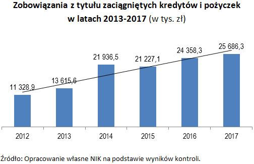 Zobowiązania z tytułu zaciągniętych kredytów i pożyczek w latach 2013-2017 (w tys. zł) Źródło: Opracowanie własne NIK na podstawie wyników kontroli.