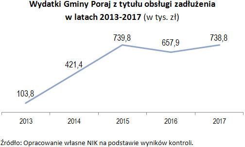 Wydatki Gminy Poraj z tytułu obsługi zadłużenia w latach 2013-2017 (w tys. zł) Źródło: Opracowanie własne NIK na podstawie wyników kontroli.