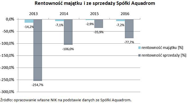 Rentowność majątku i ze sprzedaży Spółki Aquadrom Źródło: opracowanie własne NIK na podstawie danych ze Spółki Aquadrom.