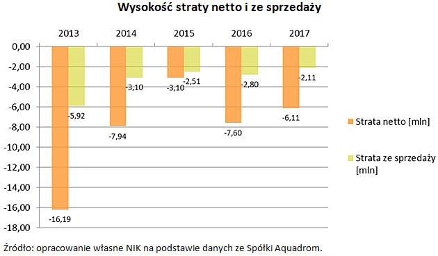 Wysokość straty netto i ze sprzedaży Źródło: opracowanie własne NIK na podstawie danych ze Spółki Aquadrom.