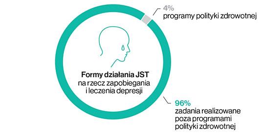 Formy działania JST na rzecz zapobiegania i leczenia depresji