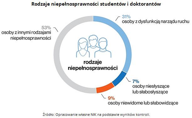 wykres: rodzaje niepełnosprawności studentów i doktorantów