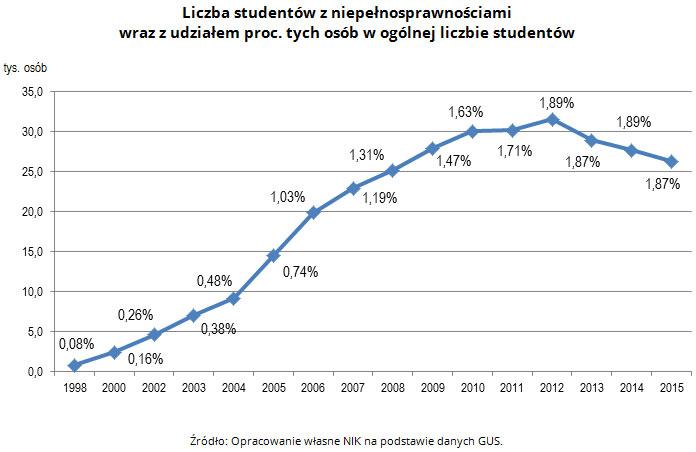 wykres - liczba studentów z niepełnosprawnościami wraz z udziałem proc.tych osób w ogólnej liczbie studentów