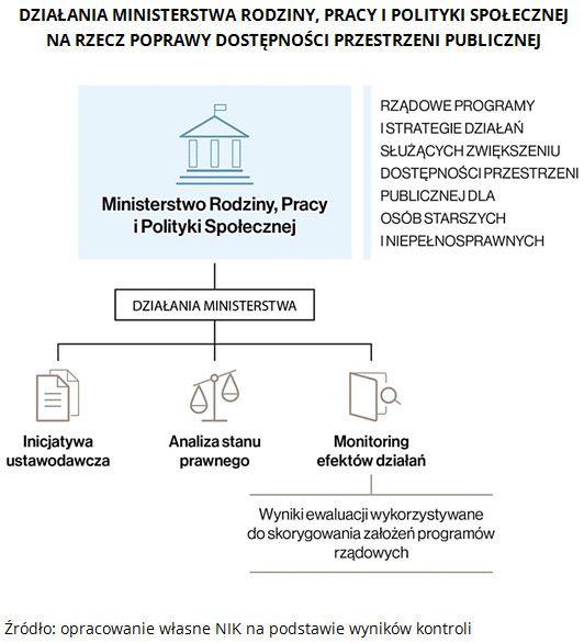 Działania Ministerstwa Rodziny, Pracy i Polityki Społecznej na rzecz poprawy dostępności przestrzeni publicznej. Źródło: opracowanie własne NIK na podstawie wyników kontroli.