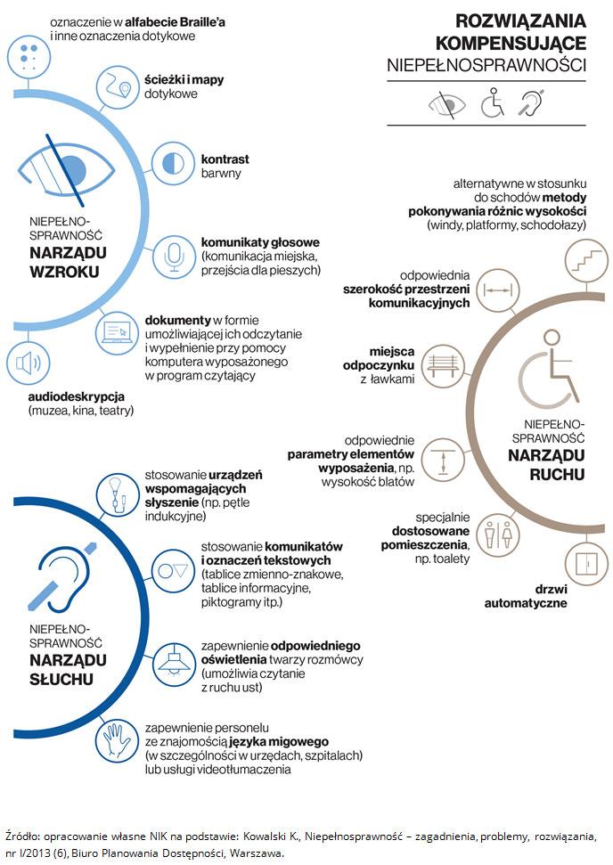 Przykłady rozwiązań kompensujących niepełnosprawności. Źródło: opracowanie własne NIK na podstawie: Kowalski K., Niepełnosprawność - zagadnienia, problemy, rozwiązania, nr I/2013 (6), Biuro Planowania Dostępności, Warszawa.