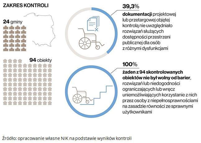 Kontrola NIK objęła 24 gminy i 94 obiekty. 39,3% dokumentacji projektowej lub przetargowej objętej kontrolą nie uwzględniało rozwiązań służących dostępności przestrzeni publicznej dla osób z różnymi dysfunkcjami. 100%, czyli żaden z 94 skontrolowanych obiektów nie był wolny od barier, rozwiązań lub niedogodności ograniczających lub wręcz uniemożliwiających korzystanie z nich przez osoby z niepełnosprawnościami na zasadzie równości ze sprawnymi użytkownikami. Źródło: opracowanie własne NIK na podstawie wyników kontroli.