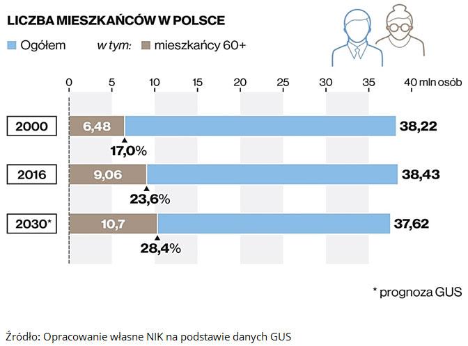 W roku 2000 w Polsce mieszkało 38,22 mln osób w tym 17% to jest 6,48 mln miało 60 i więcej lat. W roku 2018 w Polsce mieszkało 38,43 mln osób w tym 23,6% to jest 9,06 mln miało 60 i więcej lat. Według prognozy GUS W roku 2030 w Polsce będzie mieszkać 37,62 mln osób w tym 28,4% to jest 10,7 mln będzie miało 60 lat i więcej. Źródło: Opracowanie własne NIK na podstawie danych GUS.