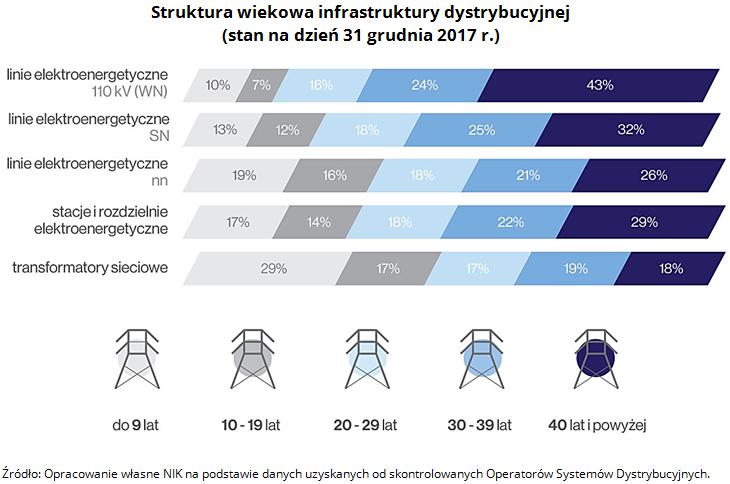 5. Struktura wiekowa infrastruktury dystrybucyjnej (stan na dzień 31 grudnia 2017 r.). Źródło: Opracowanie własne NIK na podstawie danych uzyskanych od skontrolowanych Operatorów Systemów Dystrybucyjnych.