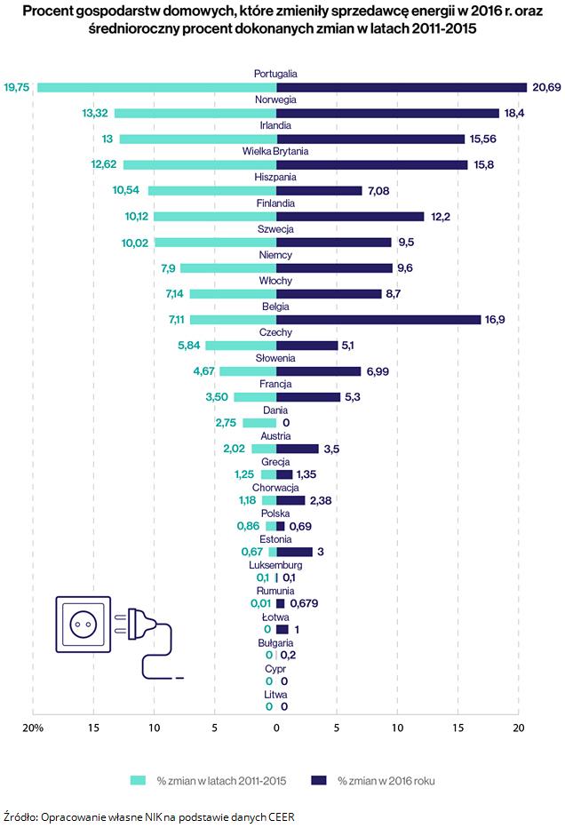 2. Procent gospodarstw domowych, które zmieniły sprzedawcę energii w 2016 r. oraz średnioroczny procent dokonanych zmian w latach 2011-2015. Źródło: Opracowanie własne NIK na podstawie danych CEER