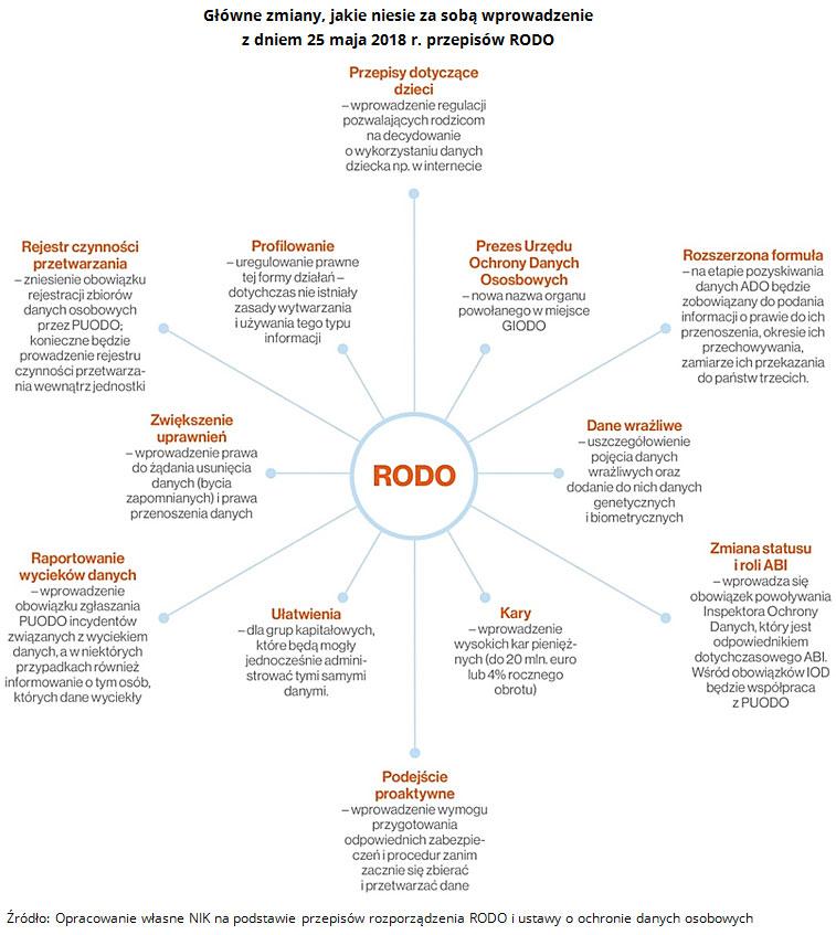 Główne zmiany, jakie niesie za sobą wprowadzenie z dniem 25 maja 2018 r. przepisów RODO, obrazuje poniższy diagram. Źródło: Opracowanie własne NIK na podstawie przepisów rozporządzenia RODO i ustawy o ochronie danych osobowych